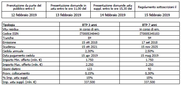 Calendario Asta Btp.Mef Emissione Medio Lungo Termine Btp 3 E 7 Anni
