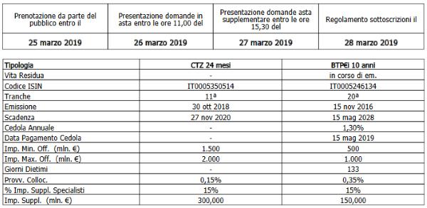 Calendario Aste Trani.Mef Emissione Ctz E Btp I Marzo 2019 Bondworld It